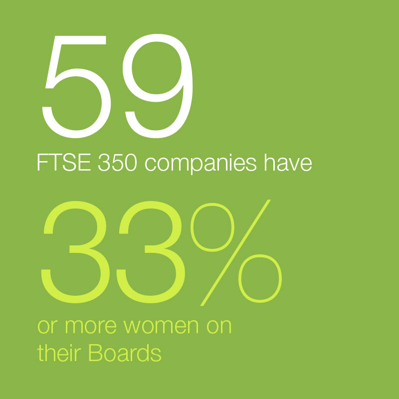 59 FTSE 350 companies have 33% or more women on Boards