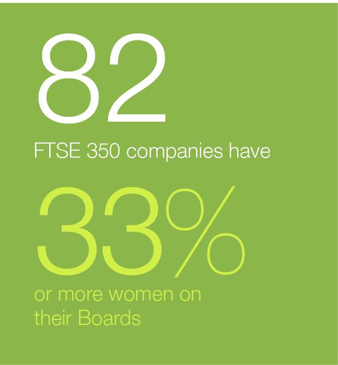 82 FTSE 350 companies have 33% or more women on Boards