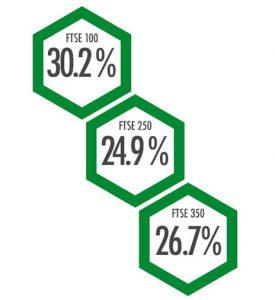 FTSE 100: 30.2%, FTSE 250: 24.9%, FTSE 350: 26.7%